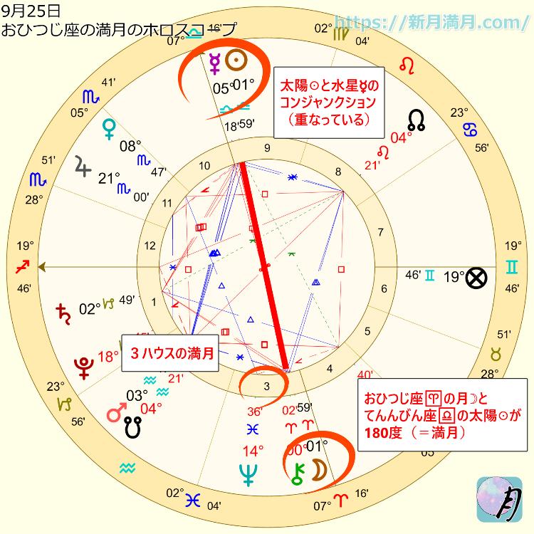 9月25日のおひつじ座の満月のホロスコープ