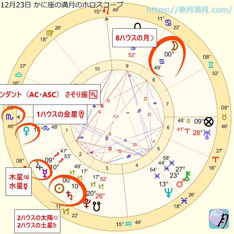 金運アップの満月の日のホロスコープ