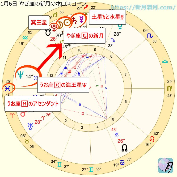 やぎ座の日食新月ホロスコープ
