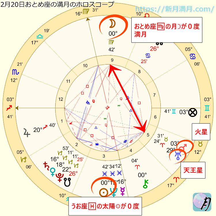 乙女座満月のホロスコープ